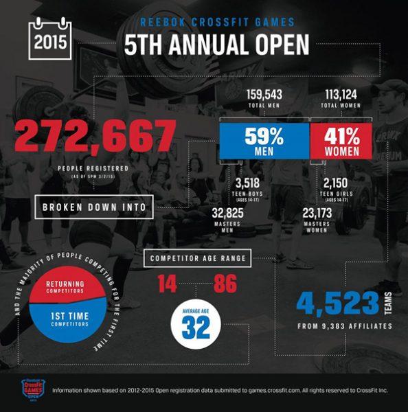 Les Open en chiffre, dans le rond en bas à gauche, je fais partie de la zone bleue, pour qui c'est la première participation, on est nombreux hein !)